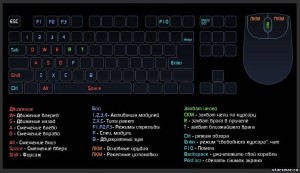 Клавиши управления в игре Star Conflict